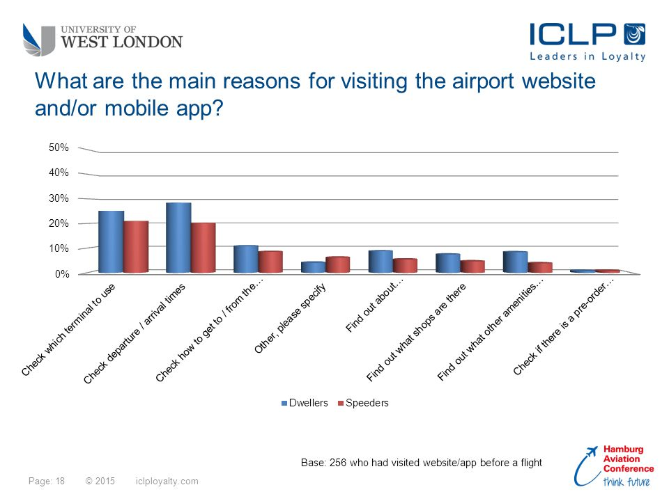 Page: 18 © 2015 iclployalty.com What are the main reasons for visiting the airport website and/or mobile app.