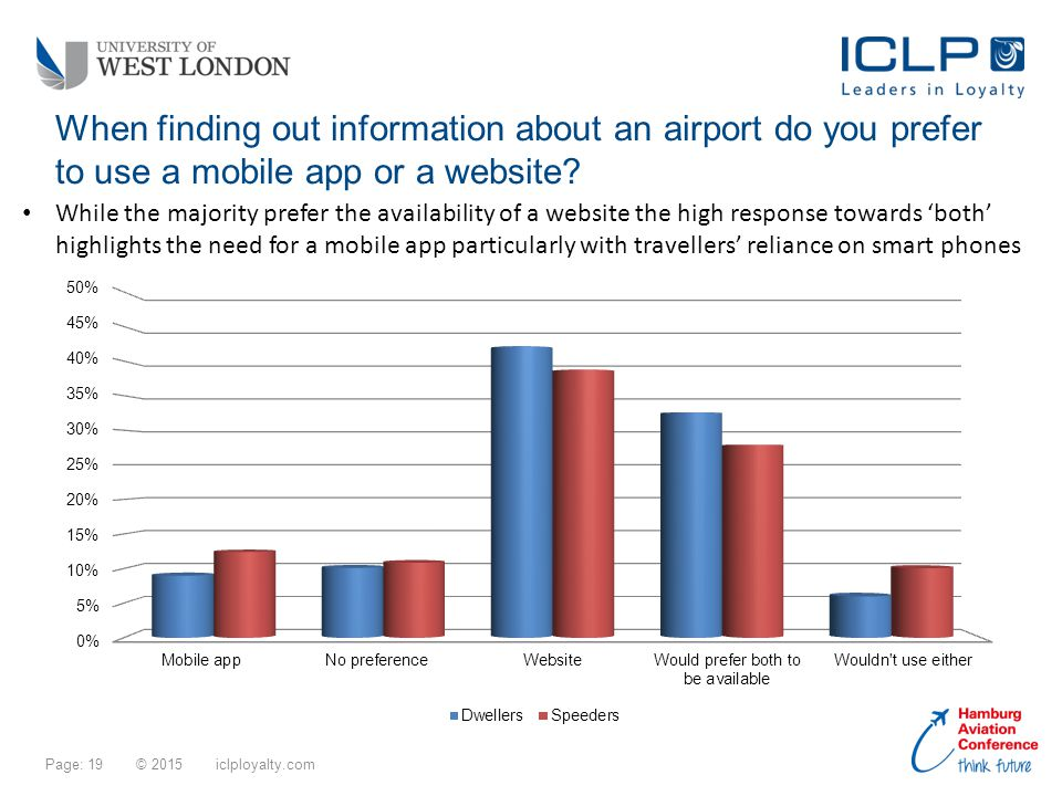 Page: 19 © 2015 iclployalty.com When finding out information about an airport do you prefer to use a mobile app or a website.