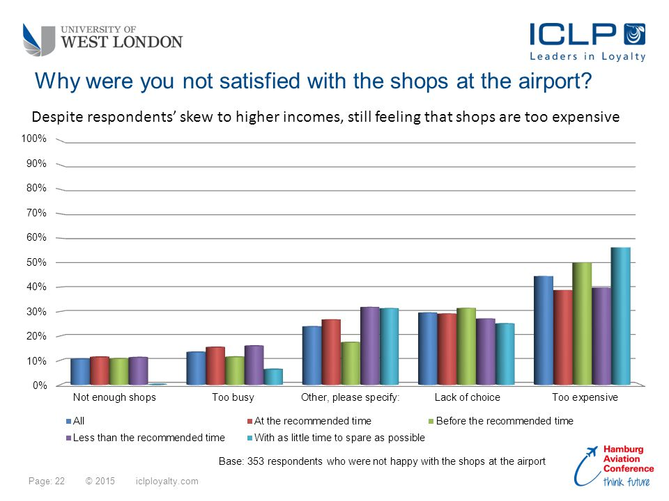 Page: 22 © 2015 iclployalty.com Why were you not satisfied with the shops at the airport.