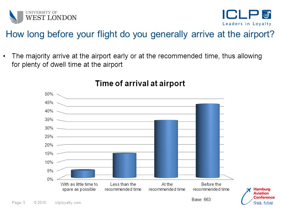 Page: 5 © 2015 iclployalty.com How long before your flight do you generally arrive at the airport.
