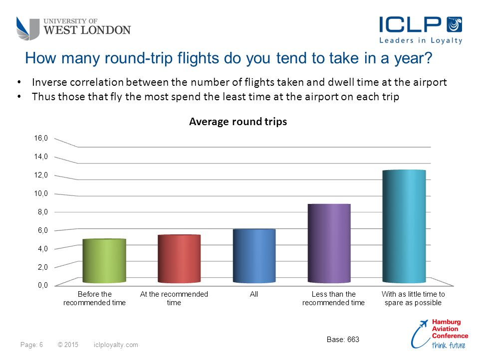 Page: 6 © 2015 iclployalty.com How many round-trip flights do you tend to take in a year.