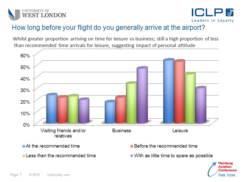 Page: 7 © 2015 iclployalty.com How long before your flight do you generally arrive at the airport