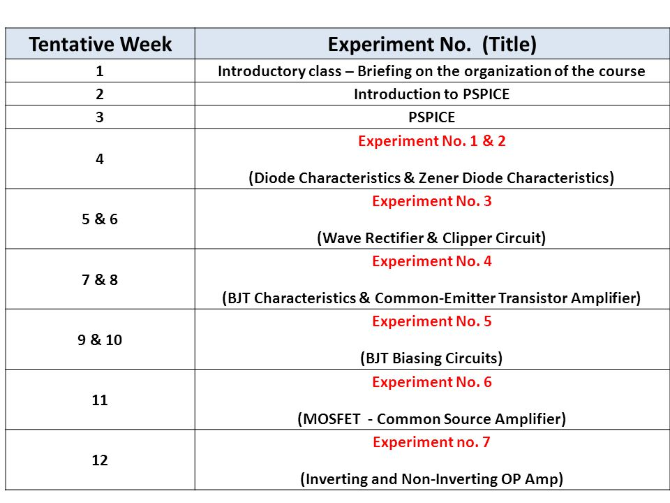 Tentative WeekExperiment No. (Title) 1Introductory class – Briefing on the organization of the course 2Introduction to PSPICE 3PSPICE 4 Experiment No.