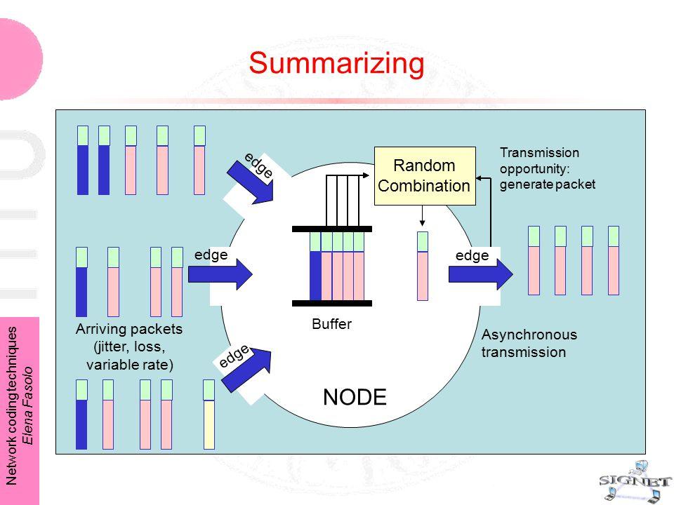 Network coding techniques Elena Fasolo Summarizing Random Combination Arriving packets (jitter, loss, variable rate) edge Buffer NODE Transmission opp