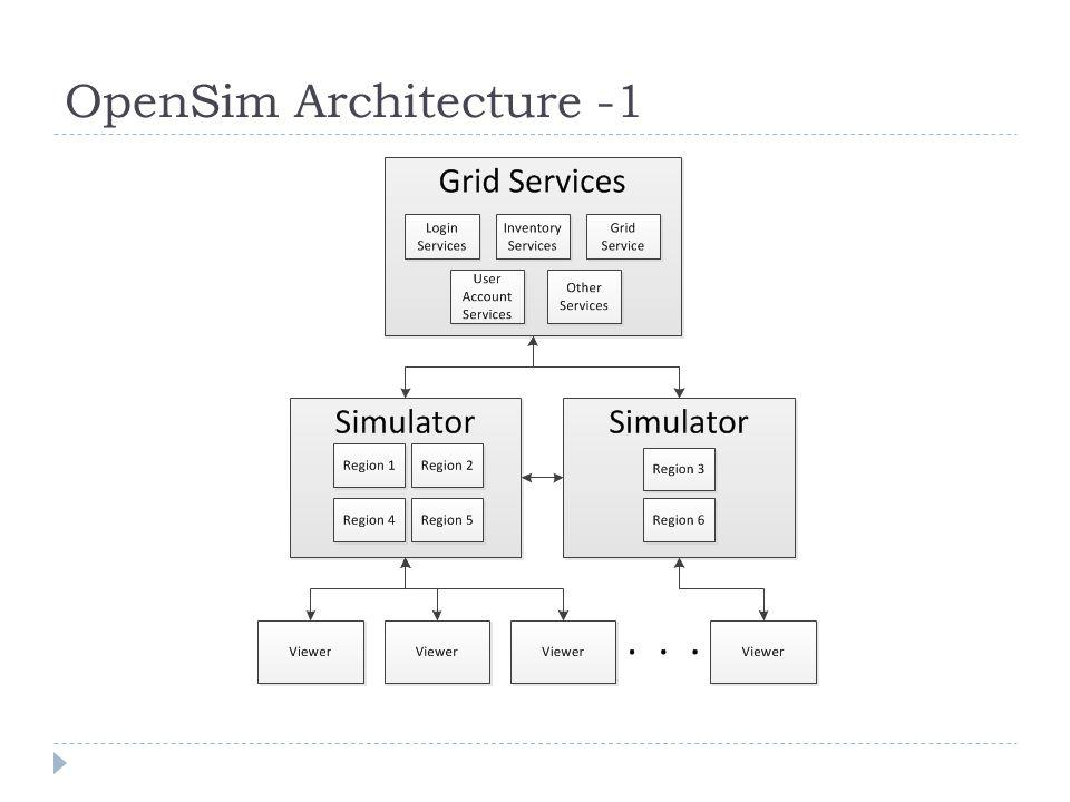 OpenSim Architecture -1