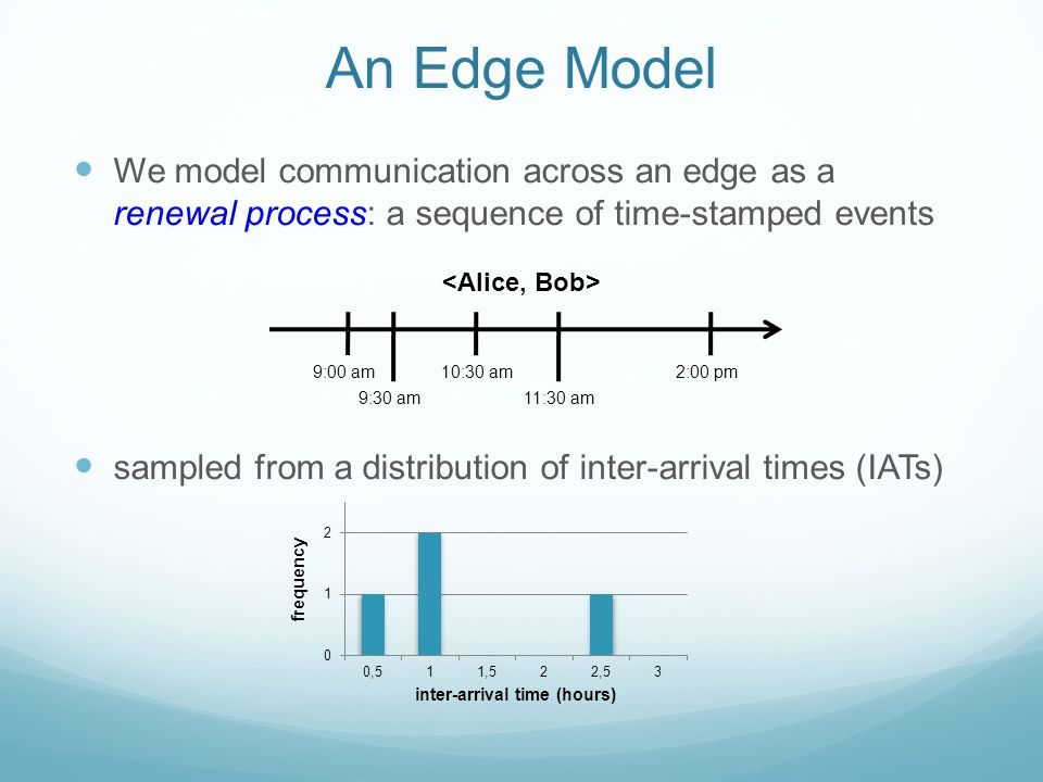 An Edge Model We model communication across an edge as a renewal process: a sequence of time-stamped events sampled from a distribution of inter-arriv