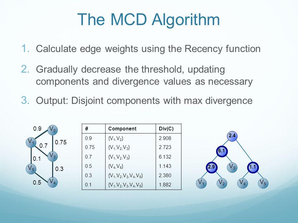 2.9 2.7 The MCD Algorithm V2V2 V3V3 V1V1 V5V5 V4V4 0.9 0.75 0.7 0.1 0.5 0.3 2.4 V1V1 V2V2 V3V3 V4V4 V5V5 θComponentDiv(C) 0.9{V 1,V 2 }2.908 0.75{V 1,V 2,V 3 }2.723 0.7{V 1,V 2,V 3 }6.132 0.5{V 4,V 5 }1.143 0.3{V 1,V 2,V 3,V 4,V 5 }2.380 0.1{V 1,V 2,V 3,V 4,V 5 }1.882 1.
