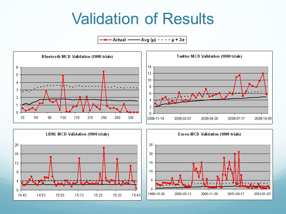 Validation of Results