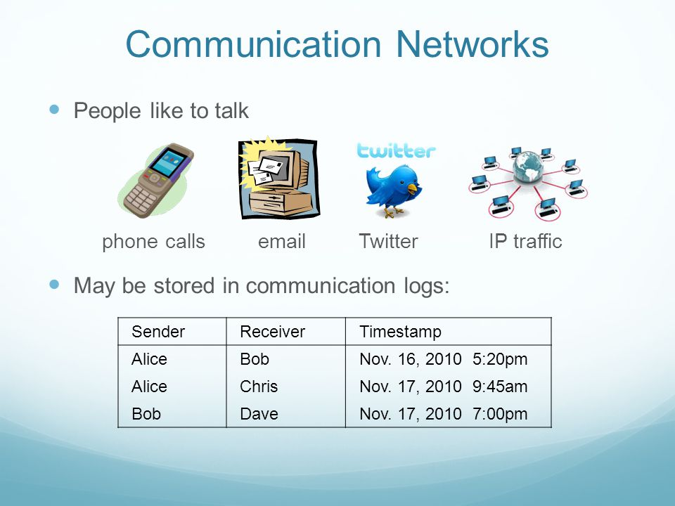 Communication Networks People like to talk phone calls email Twitter IP traffic May be stored in communication logs: SenderReceiverTimestamp AliceBobN