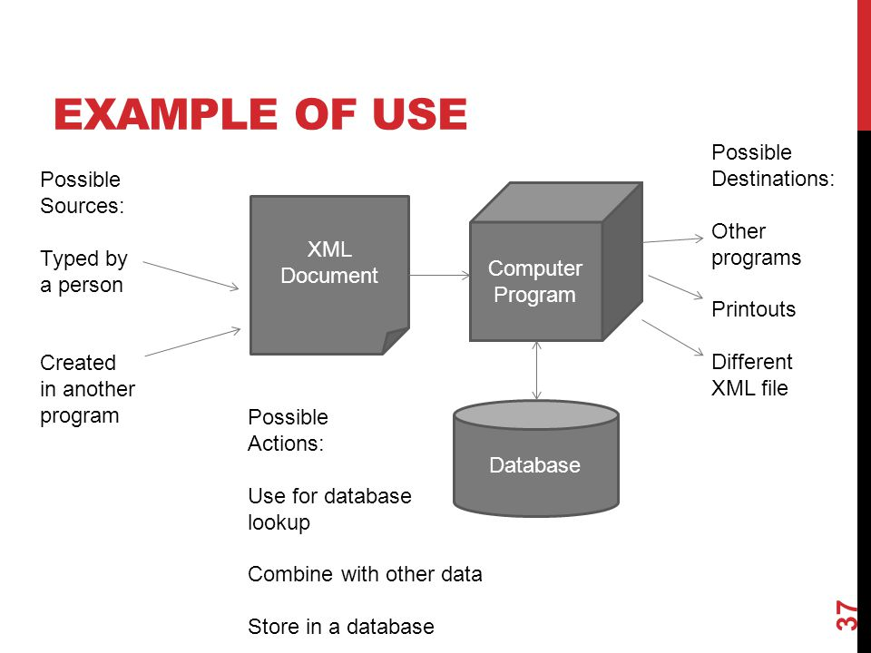 EXAMPLE OF USE 37 XML Document Computer Program Possible Sources: Typed by a person Created in another program Database Possible Destinations: Other p
