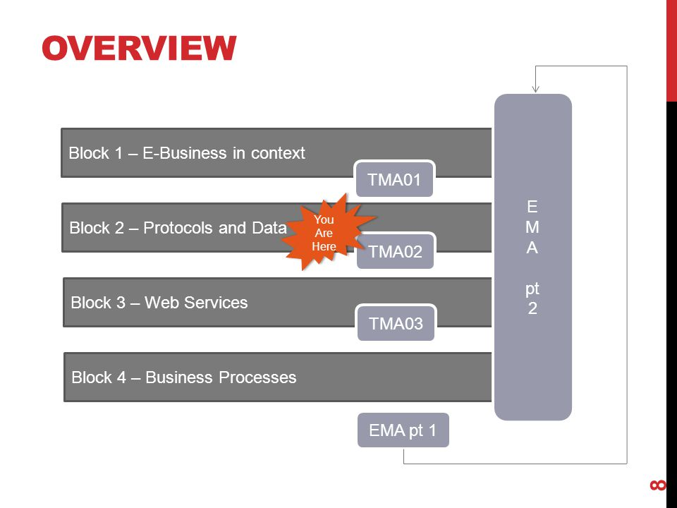 OVERVIEW 8 Block 1 – E-Business in context Block 2 – Protocols and Data Block 3 – Web Services Block 4 – Business Processes TMA01 TMA02 TMA03 E M A pt 2 EMA pt 1 You Are Here You Are Here