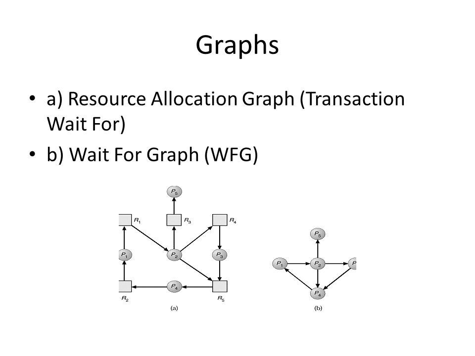Graphs a) Resource Allocation Graph (Transaction Wait For) b) Wait For Graph (WFG)