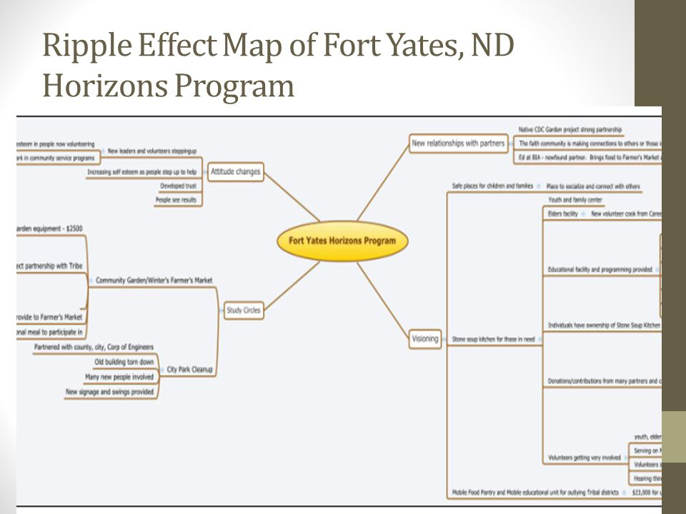 Ripple Effect Map of Fort Yates, ND Horizons Program