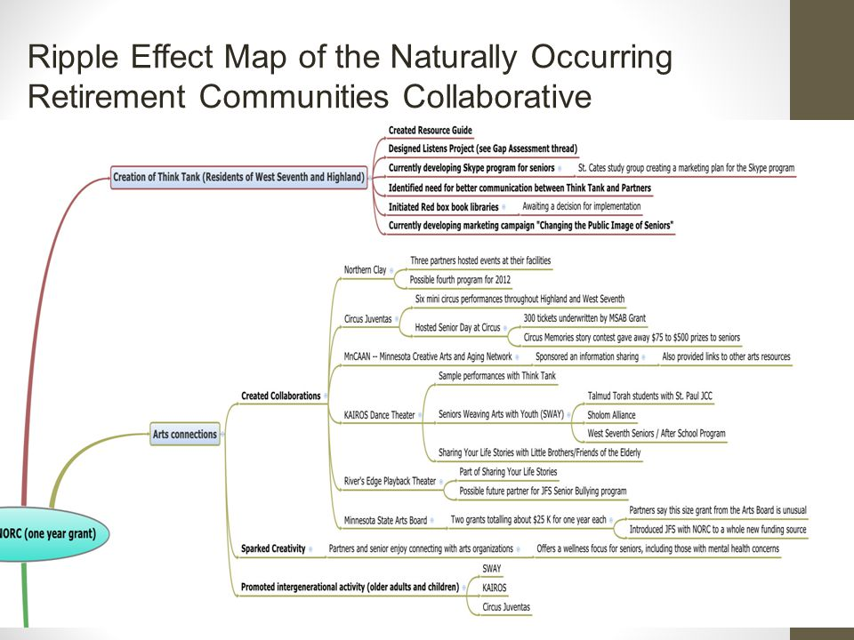 Ripple Effect Map of the Naturally Occurring Retirement Communities Collaborative