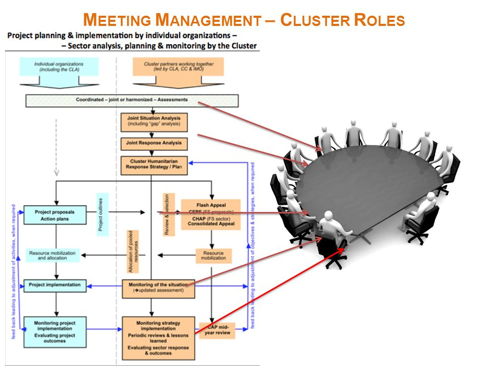 Why is this subject covered? Meeting management is a key soft skill that cluster staff need to have to coordinate a variety of actions and actors. How