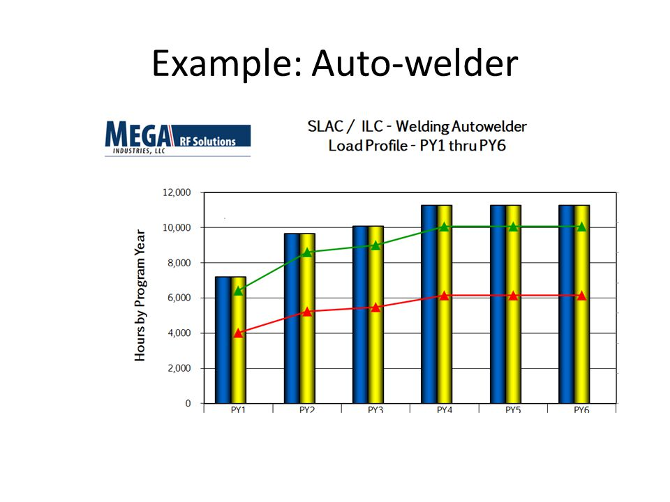 Example: Auto-welder