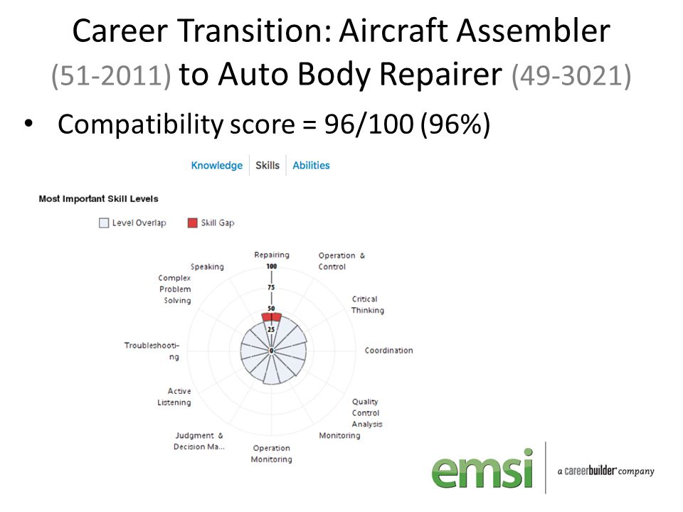 Career Transition: Aircraft Assembler (51-2011) to Auto Body Repairer (49-3021) Compatibility score = 96/100 (96%)