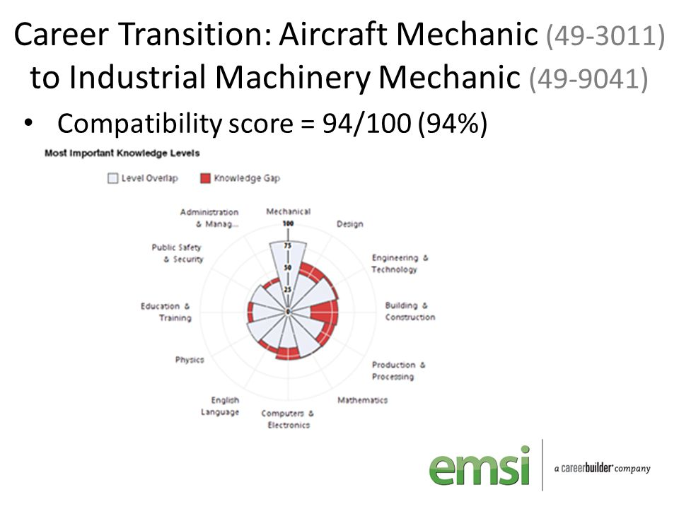 Career Transition: Aircraft Mechanic (49-3011) to Industrial Machinery Mechanic (49-9041) Compatibility score = 94/100 (94%)