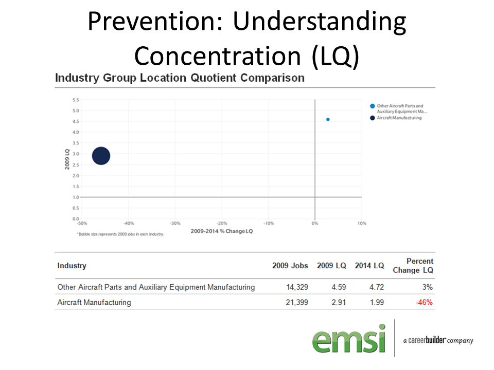Prevention: Understanding Concentration (LQ)