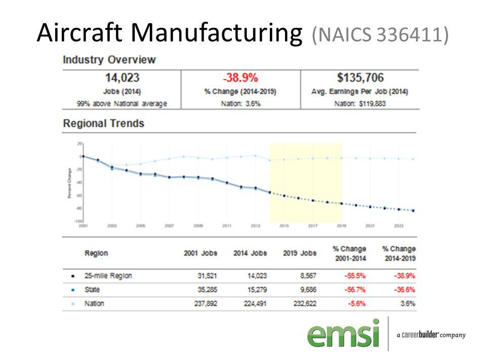 Aircraft Manufacturing (NAICS 336411)