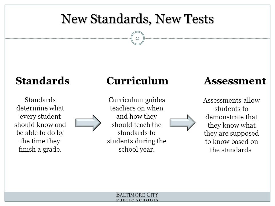 New Standards, New Tests 2 StandardsCurriculumAssessment Standards determine what every student should know and be able to do by the time they finish a grade.