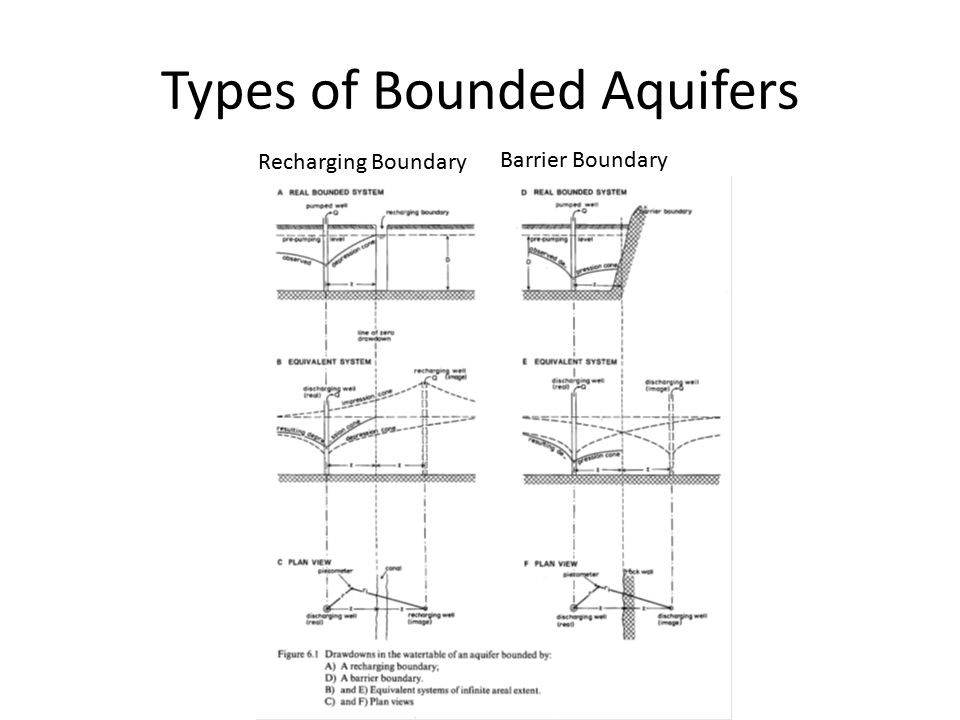 Types of Bounded Aquifers Recharging Boundary Barrier Boundary