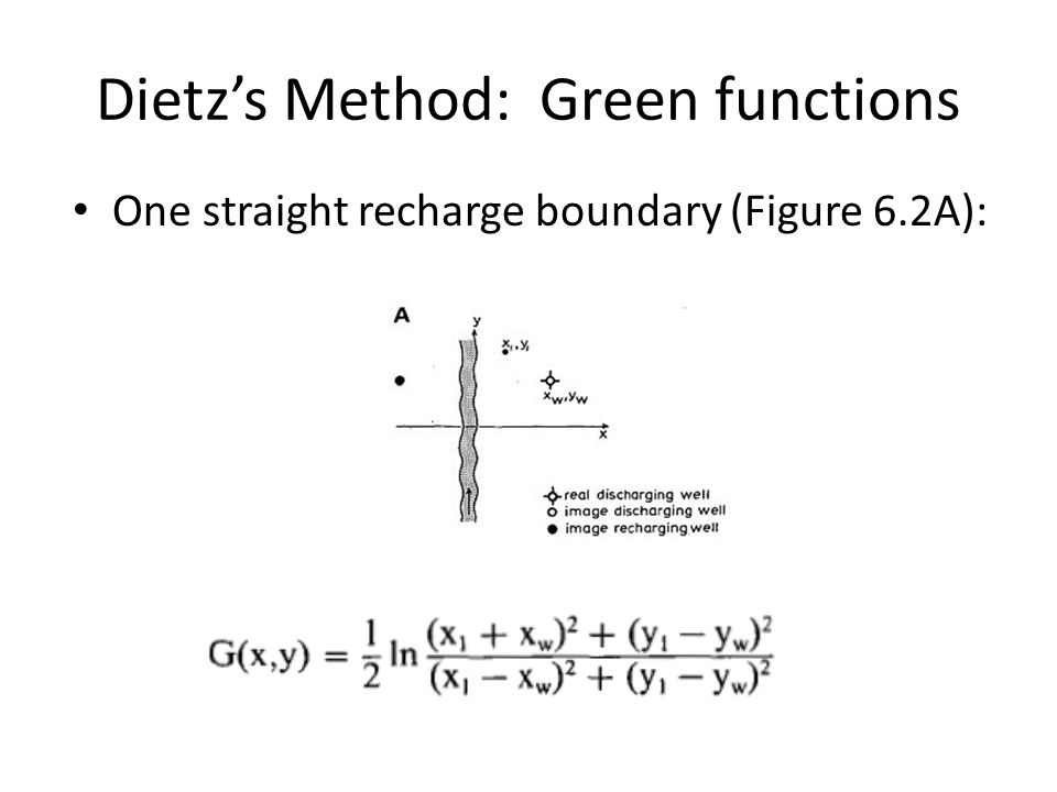 Dietz's Method: Green functions One straight recharge boundary (Figure 6.2A):