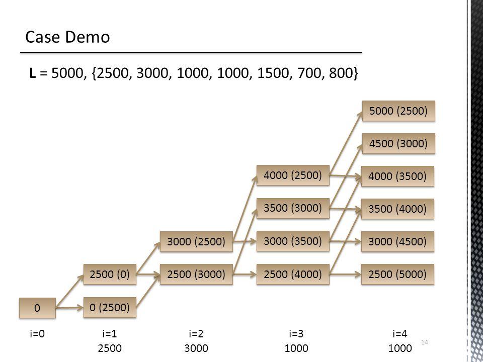 14 L = 5000, {2500, 3000, 1000, 1000, 1500, 700, 800} 0 0 0 (2500) 2500 (0) 3000 (2500) 2500 (3000) 4000 (2500) 3000 (3500) 3500 (3000) 2500 (4000) 4000 (3500) 3000 (4500) 3500 (4000) 2500 (5000) 4500 (3000) 5000 (2500) i=0i=2 3000 i=1 2500 i=3 1000 i=4 1000