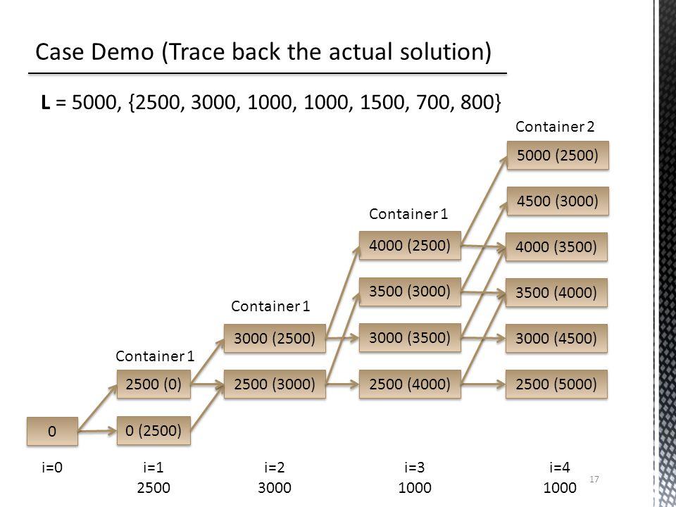 17 L = 5000, {2500, 3000, 1000, 1000, 1500, 700, 800} 0 0 0 (2500) 2500 (0) 3000 (2500) 2500 (3000) 4000 (2500) 3000 (3500) 3500 (3000) 2500 (4000) 4000 (3500) 3000 (4500) 3500 (4000) 2500 (5000) 4500 (3000) 5000 (2500) i=0i=2 3000 i=1 2500 i=3 1000 i=4 1000 Container 1 Container 2 Container 1
