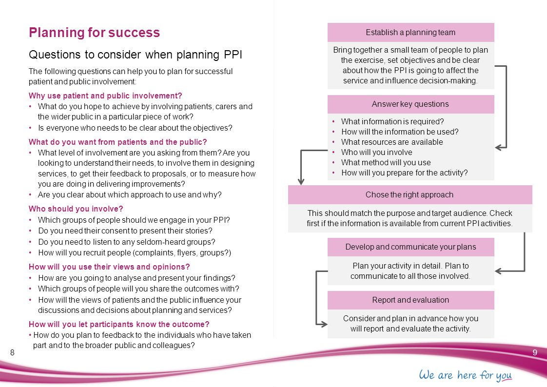 Reporting and feeding back 5051 PPI is only as valuable as the impact it has on services, so it is essential to report on what you have learned and the actions you plan to take as a result of each PPI activity.