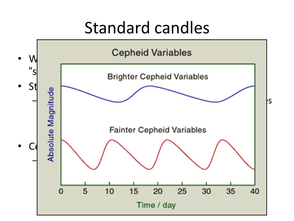 """Standard candles What sort of objects can we recognize as being the """"same""""? Stars of similar temperatures and sizes – We can measure something about t"""