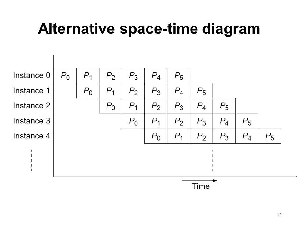 11 Alternative space-time diagram