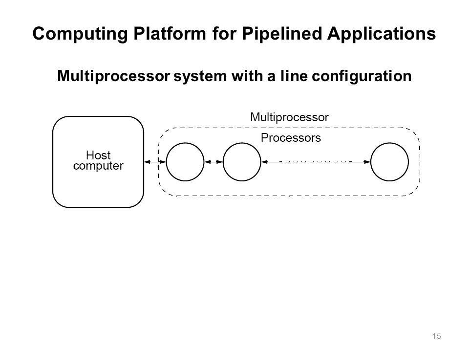 15 Computing Platform for Pipelined Applications Multiprocessor system with a line configuration
