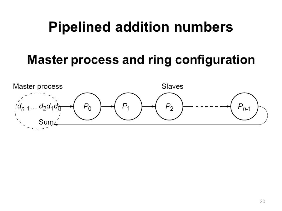 20 Pipelined addition numbers Master process and ring configuration