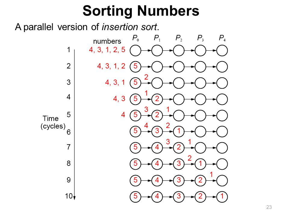 23 Sorting Numbers A parallel version of insertion sort.
