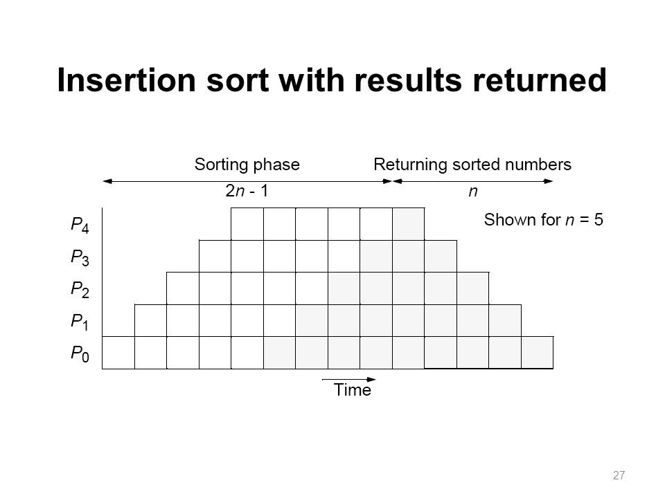 27 Insertion sort with results returned