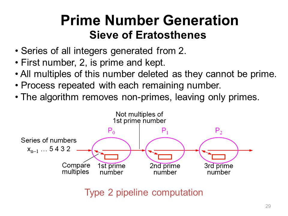 29 Prime Number Generation Sieve of Eratosthenes Series of all integers generated from 2. First number, 2, is prime and kept. All multiples of this nu