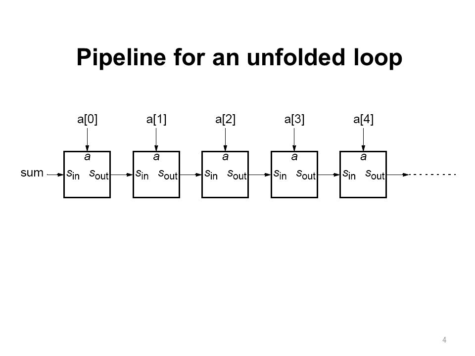 4 Pipeline for an unfolded loop