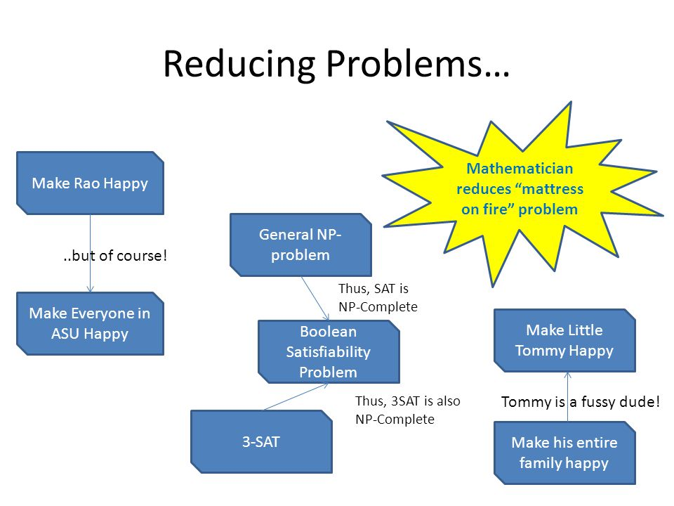 Reducing Problems… Mathematician reduces mattress on fire problem Make Rao Happy Make Everyone in ASU Happy Make Little Tommy Happy Make his entire family happy General NP- problem Boolean Satisfiability Problem 3-SAT Thus, SAT is NP-Complete Thus, 3SAT is also NP-Complete..but of course.