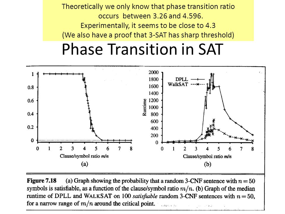 Phase Transition in SAT Theoretically we only know that phase transition ratio occurs between 3.26 and 4.596.