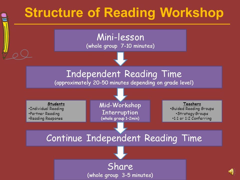 Independent & Supported Reading Includes: independent reading during Readers' Workshop Conferring with teachers Includes: Interactive Read Alouds Readers' Workshop Shared Reading Guided Reading Independent Reading