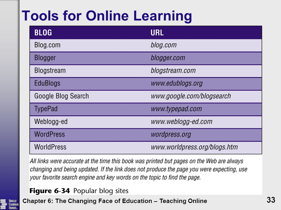 Tools for Online Learning Chapter 6: The Changing Face of Education – Teaching Online 33