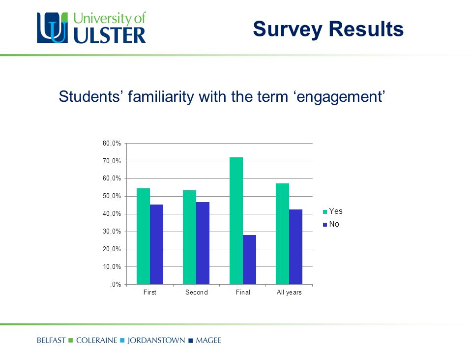 Students' familiarity with the term 'engagement' Survey Results