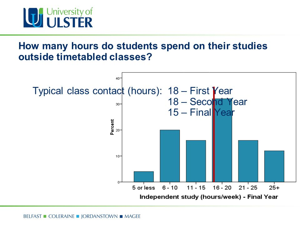 Typical class contact (hours): 18 – First Year 18 – Second Year 15 – Final Year How many hours do students spend on their studies outside timetabled classes?