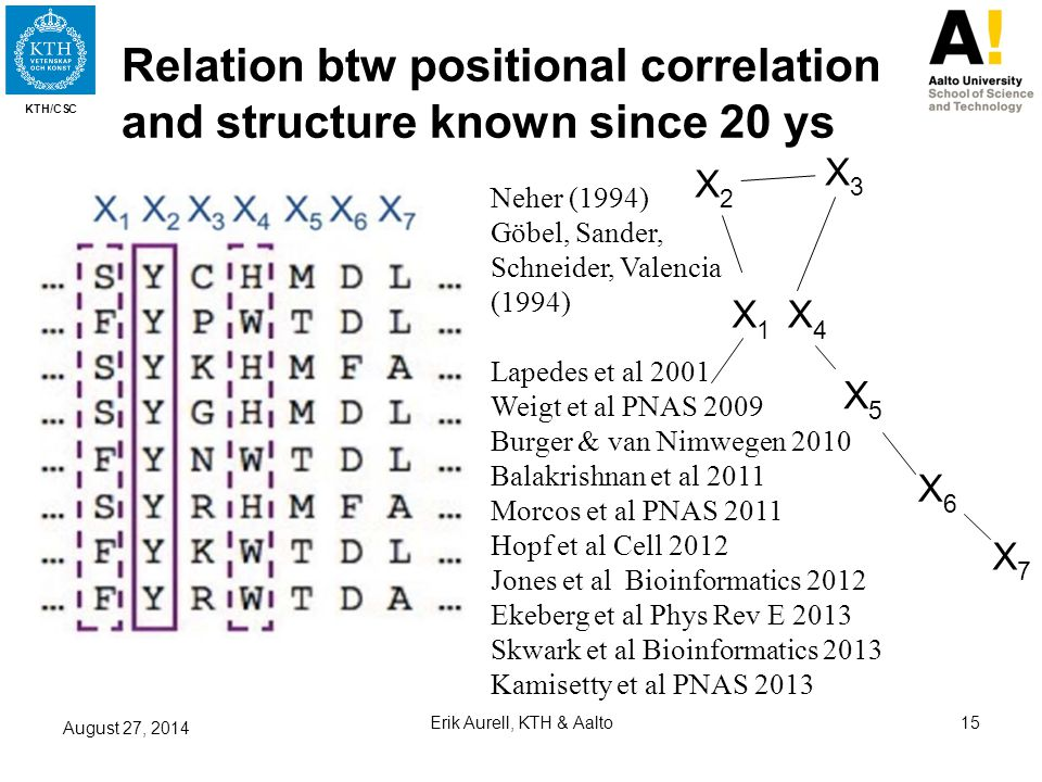 KTH/CSC X1X1 X6X6 X4X4 X3X3 X2X2 X5X5 X7X7 Relation btw positional correlation and structure known since 20 ys August 27, 2014 Erik Aurell, KTH & Aalt