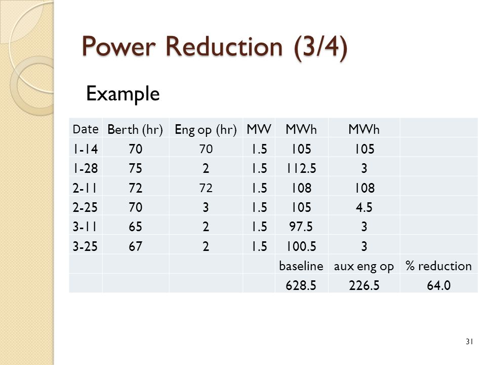 Power Reduction (3/4) Example Date Berth (hr)Eng op (hr)MWMWh 1-1470 1.5105 1-287521.5112.53 2-1172 1.5108 2-257031.51054.5 3-116521.597.53 3-256721.5