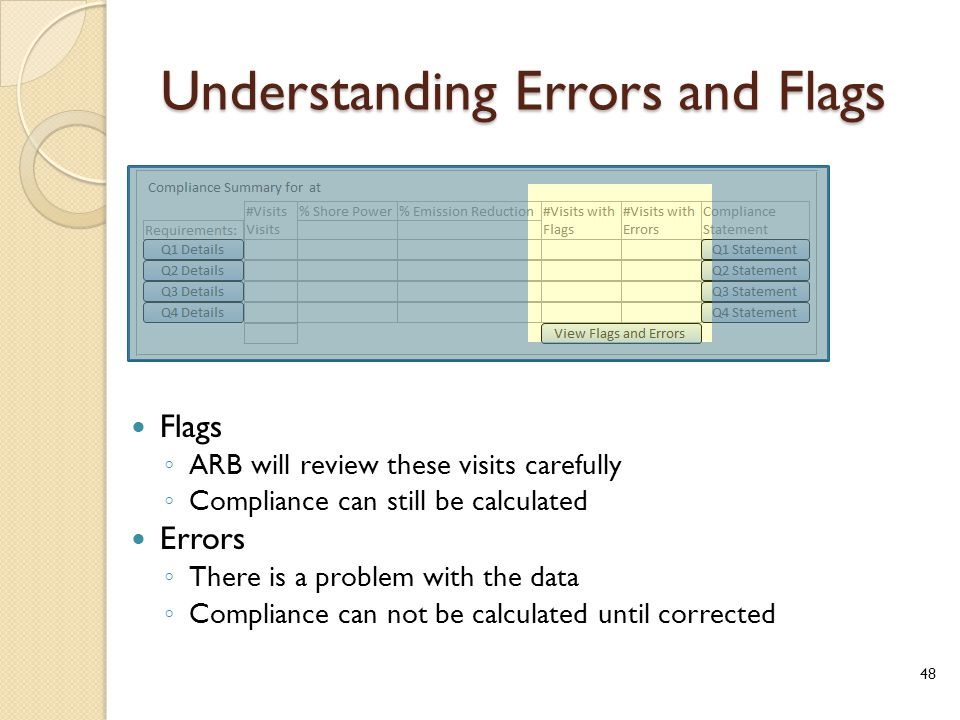 Understanding Errors and Flags Flags ◦ ARB will review these visits carefully ◦ Compliance can still be calculated Errors ◦ There is a problem with the data ◦ Compliance can not be calculated until corrected 48