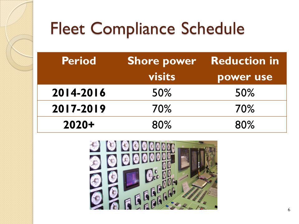 Fleet Compliance Schedule Period Shore power visits Reduction in power use 2014-201650% 2017-201970% 2020+80% 6