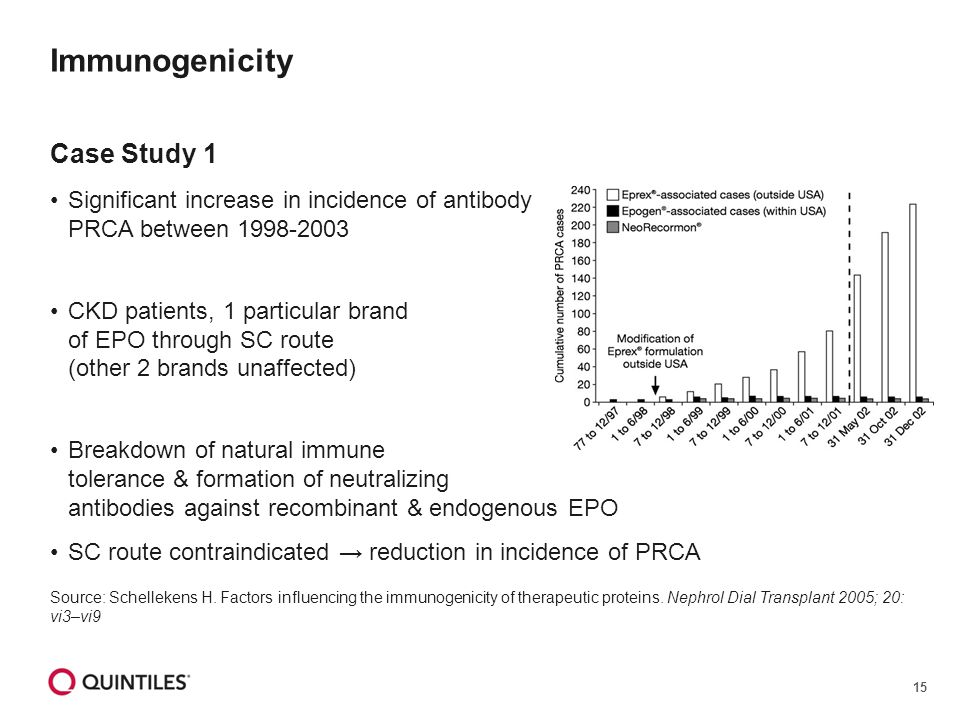 15 Immunogenicity Case Study 1 Significant increase in incidence of antibody mediated PRCA between 1998-2003 CKD patients, 1 particular brand of EPO through SC route (other 2 brands unaffected) Breakdown of natural immune tolerance & formation of neutralizing antibodies against recombinant & endogenous EPO SC route contraindicated → reduction in incidence of PRCA Source: Schellekens H.