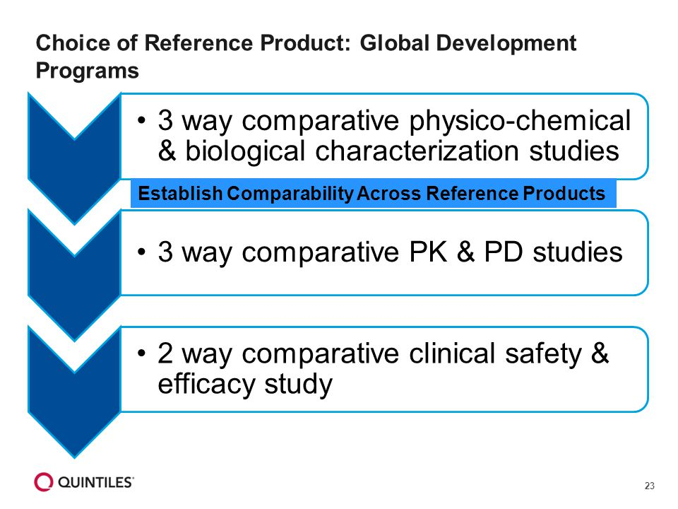 23 Choice of Reference Product: Global Development Programs 3 way comparative physico-chemical & biological characterization studies 3 way comparative
